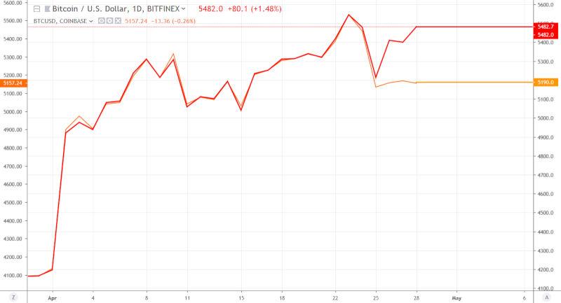 De koers van de Bitcoin op Bitfinex (rode lijn) en cryptobeurs Coinbase (oranje lijn).