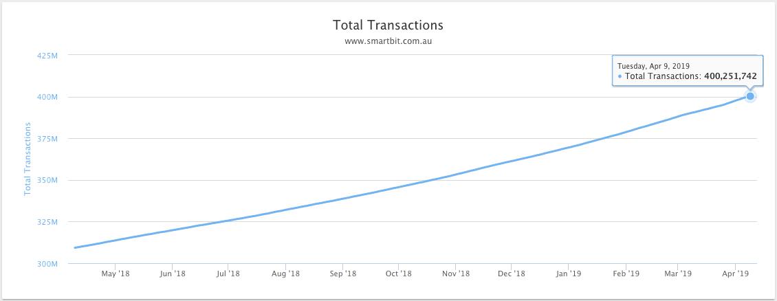 Bitcoin transacties 2018-2019