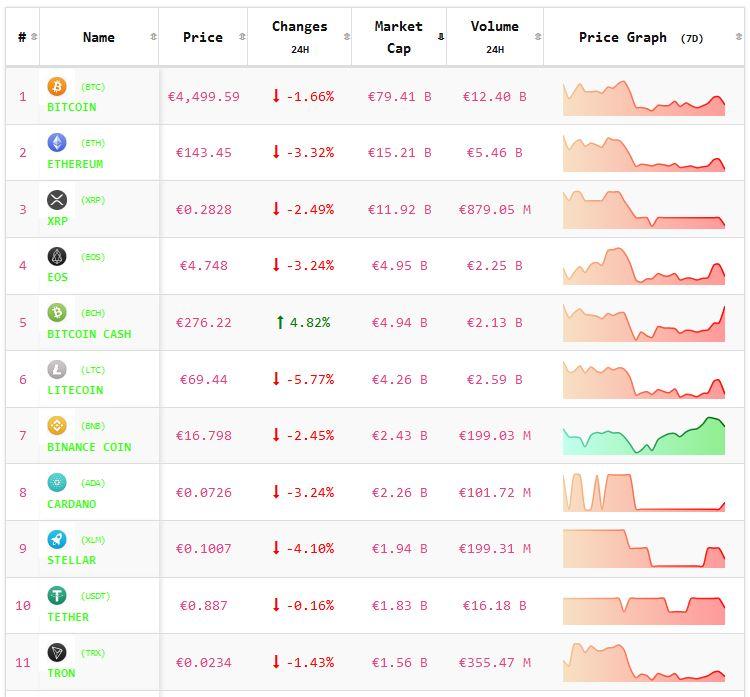 Crypto-analyse 16-4 Bitcoin en Altcoins in het rood na beursnieuws van Binance