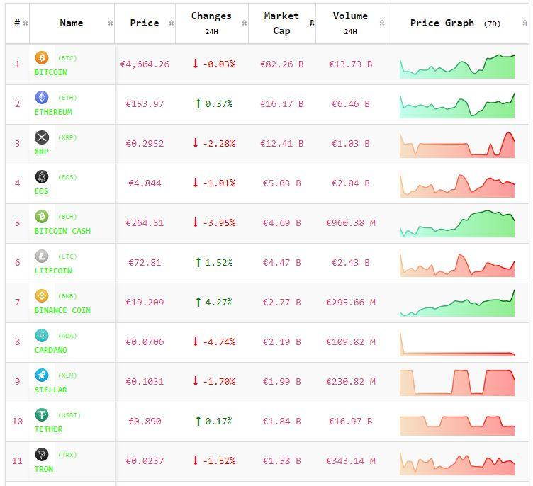 Crypto-analyse 19 april: koers Bitcoin rood en koersen Altcoins roder bij positief sentiment. Live koersen vastgelegd om 8.15 uur.