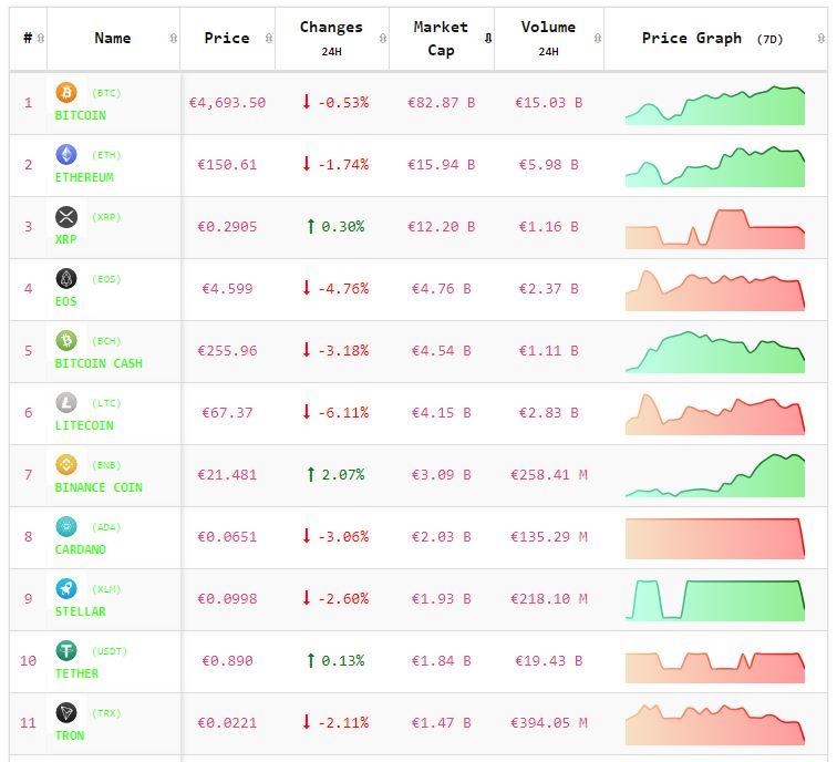 Crypto-analyse 22 april: koers Bitcoin en koersen Altcoins in het algemeen negatief. Live koersen vastgelegd om 7.55 uur.
