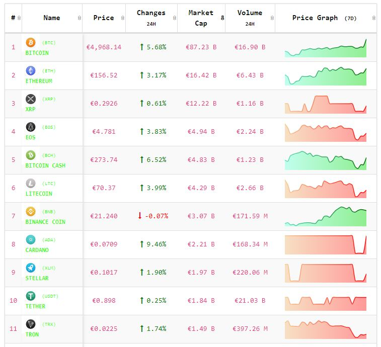 Crypto-analyse 23 april: kapitaalinjectie zorgt voor koerssprong Bitcoin en Altcoins. Live koersen vastgelegd om 8.15 uur.