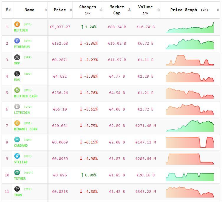 Crypto-analyse 24 april: koers Bitcoin stijgt verder, Altcoins maken pas op de plaats. Live koersen vastgelegd om 8.00 uur.