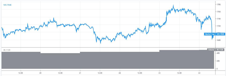 Makrtkapitalisatie Bitcoin en cryptomarkt over de afgelopen 5 dagen tijdens gouden kruis.
