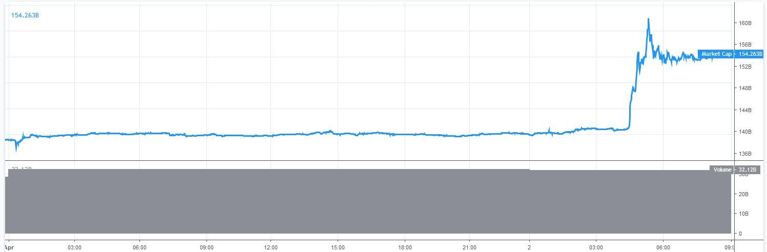 Marktkapitalisatie Bitcoin in recordtijd
