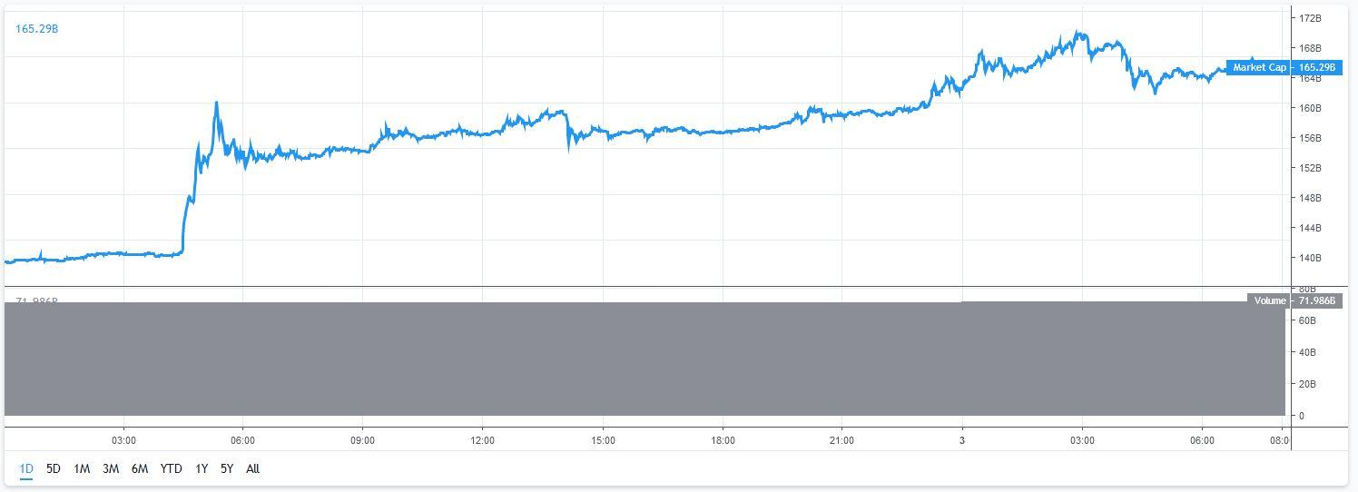 Het in Bitcoin en andere cryptomunten geïnvesteerde bedrag blijft toenemen, zo toont de marktkapitalisatie.