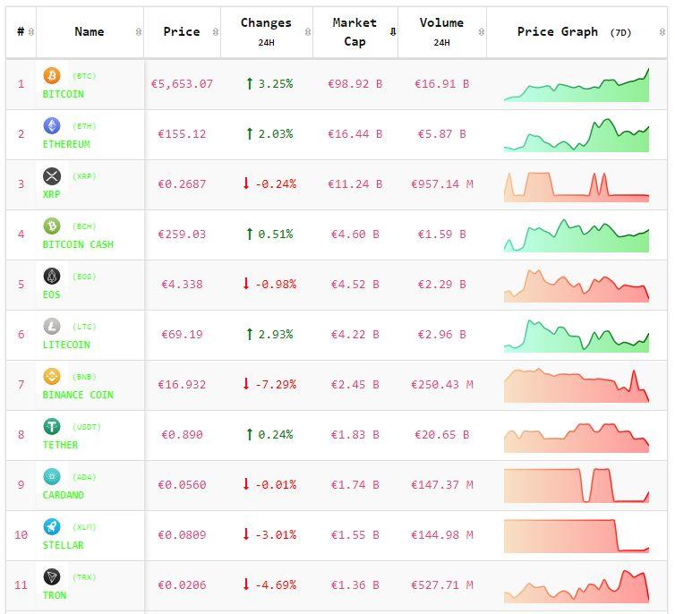 Crypto-analyse 10 mei: Bitcoin stijgt sterk, Altcoins hebben moeite om te volgen. Live koersen vastgelegd om 7.55 uur.