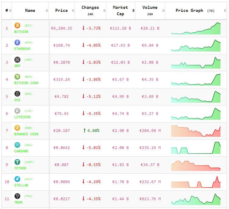 Crypto-analyse 13 mei: Bitcoin en Altcoins nemen adempauze na weekendrally. Live koersen vastgelegd om 8.05 uur.