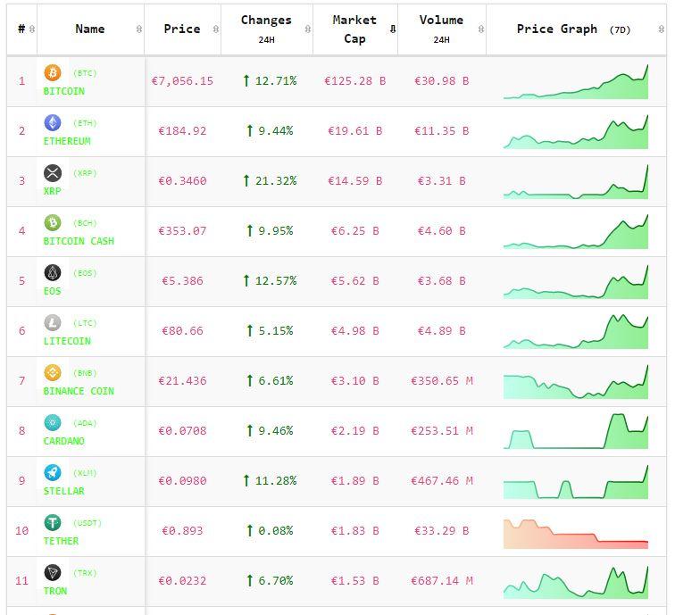 Crypto-analyse 14 mei: Koers Bitcoin zet rally door, Altcoins volgen! Live koersen vastgelegd om 8.05 uur.