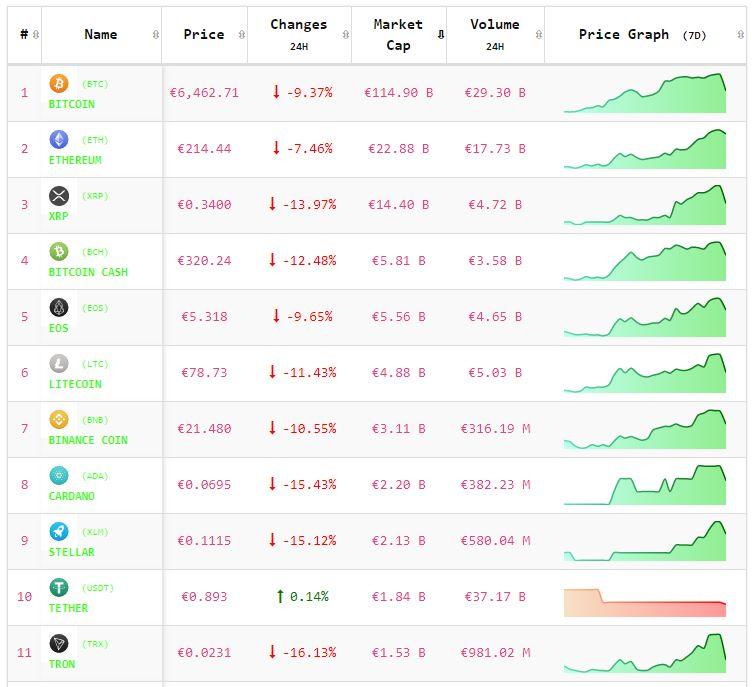 Crypto-analyse 17 mei: flash crash zorgt voor dieprode koersen Bitcoin en Altcoins. Live koersen vastgelegd om 8.00 uur.
