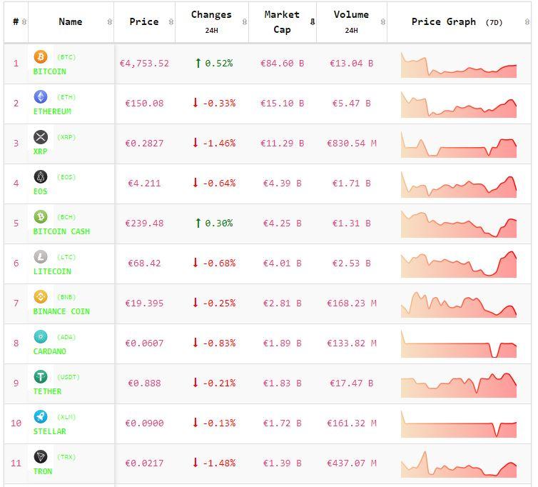 Crypto-analyse 2 mei: koers Bitcoin positief, meeste Altcoins in het rood. Live koersen vastgelegd om 8.05 uur.