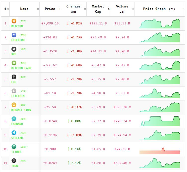 Crypto-analyse 21 mei: Bitcoin en Altcoins beginnen licht negatief aan de handelsdag. Live koersen vastgelegd om 8.10 uur.