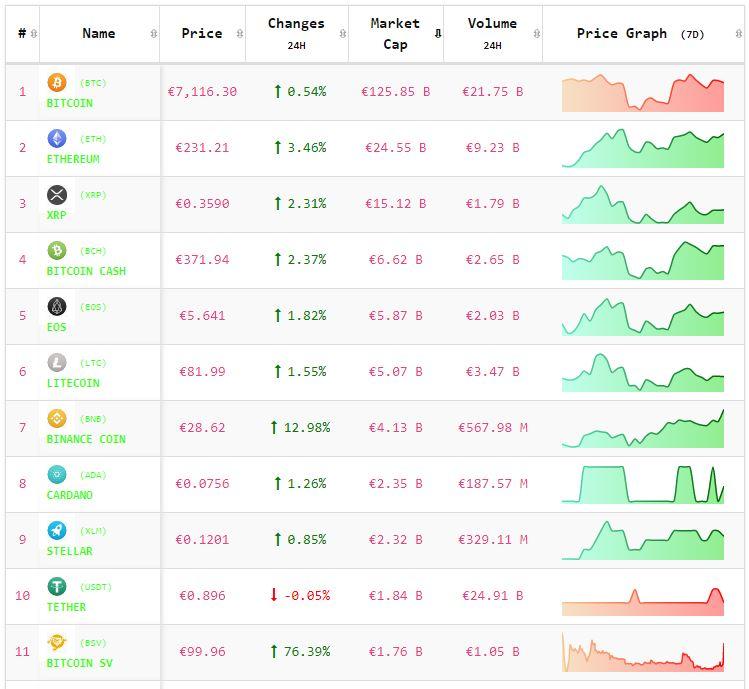 Crypto-analyse 22 mei: koers Bitcoin positief, koers Altcoins positiever. Live koersen vastgelegd om 8.30 uur.