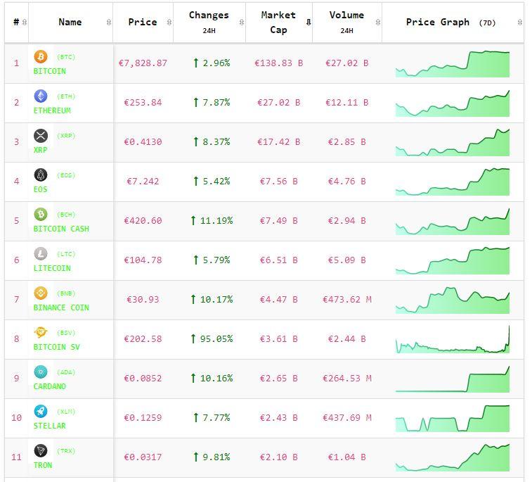 Crypto-analyse 30 mei: rally Bitcoin en Altcoins weer volledig terug met groen koersbord. Live koersen vastgelegd om 8.00 uur.
