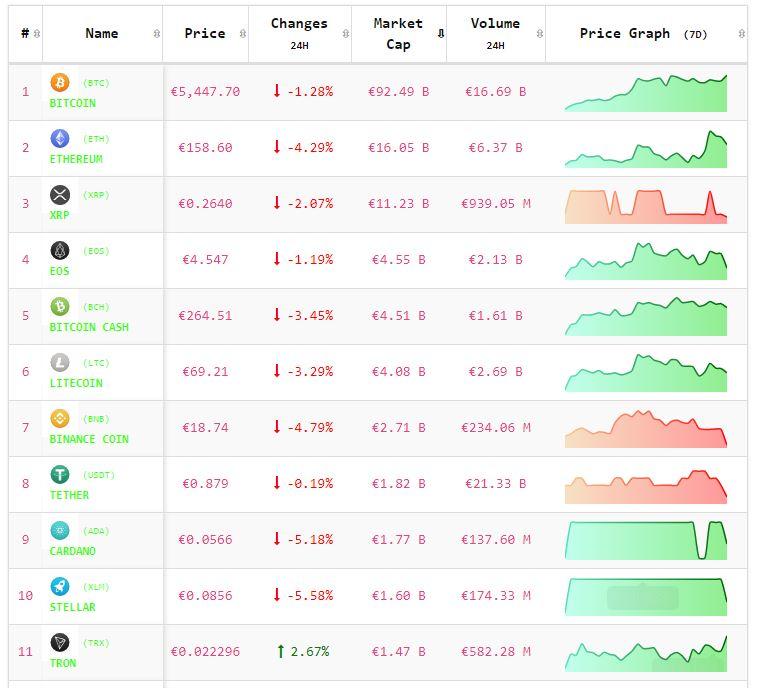 Crypto-analyse 8 mei: koers Bitcon en koersen Altcoins onder druk na hack bij Binance. Live koersen vastgelegd om 8.00 uur.