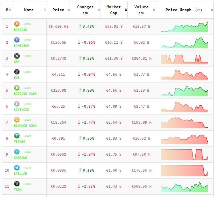 Crypto-analyse 9 mei: koers Bitcoin door $ 6.000,-. Altcoins presteren wisselend. Live koersen vastgelegd om 8.15 uur.