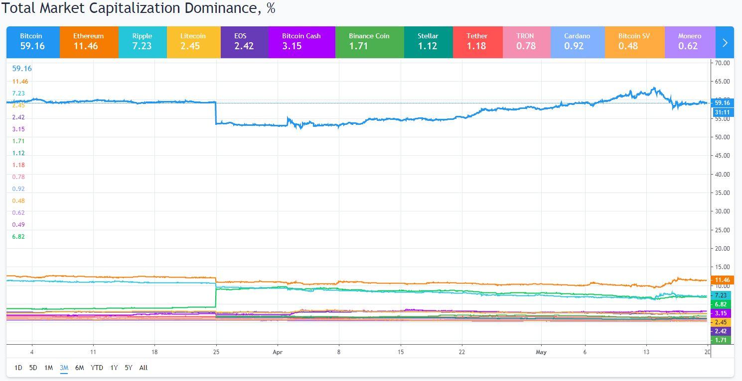De cryptomarkt, marktaandeel per cryptomunt over de afgelopen 3 maanden.