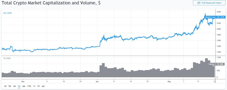 De marktkapitalisatie over de afgelopen 3 maanden.