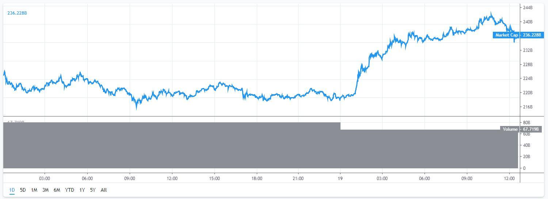 Marktkapitalisatie Bitcoin 19-5