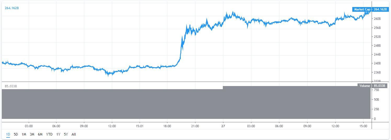 marketcap-bitcoin-altcoins-27-5-2