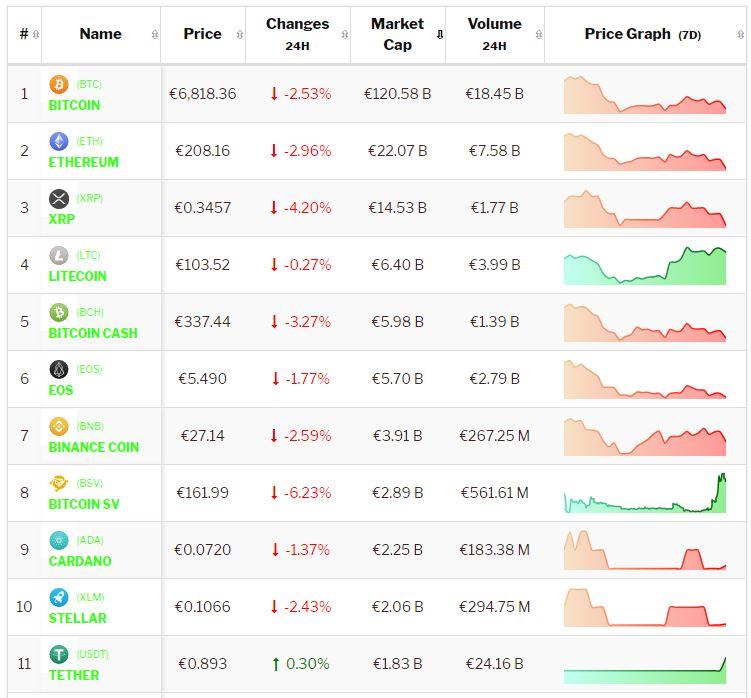 Crypto-analyse 10 juni: Negatieve tendens Bitcoin en Altcoins houdt tijdens Pinksteren aan. Live koersen vastgelegd om 8.10 uur.