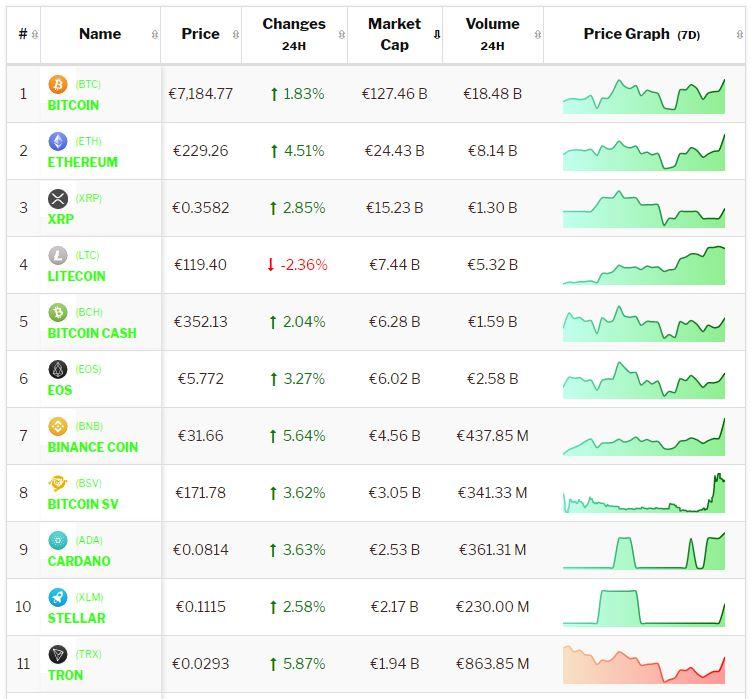 Crypto-analyse 13 juni: positieve koersen Bitcoin en Altcoins blijven stijgen. Live koersen vastgelegd om 8.25 uur.