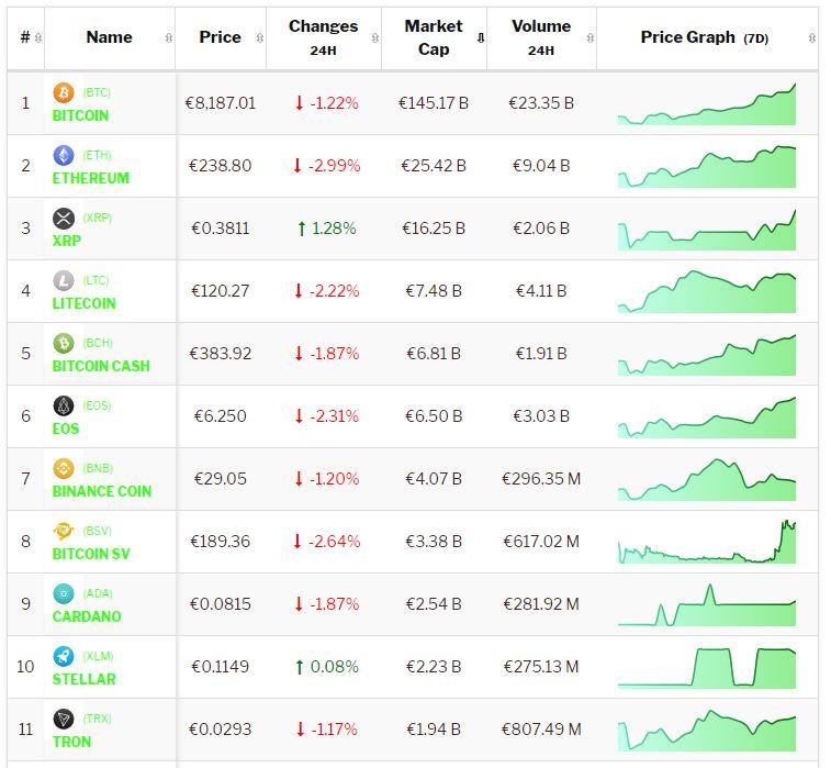 Crypto-analyse 17 juni: Bitcoin en cryptomunten doen stap terug na recordweekend. Live koersen vastgelegd om 8.00 uur.