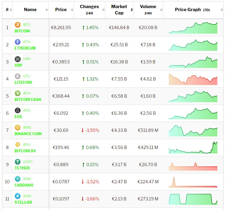 Crypto-analyse 20 juni: Bitcoin en Altcoins overwegend positief in consoliderende markt. Live koersen vastgelegd om 8.30 uur.