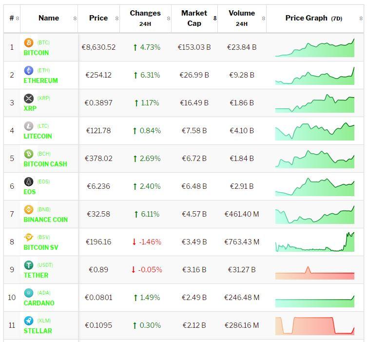 Crypto-analyse 21 juni: nieuwe rally stuurt koersen omhoog. $ 10.000,- voor Bitcoin in zicht. Live koersen vastgelegd om 8.15 uur.