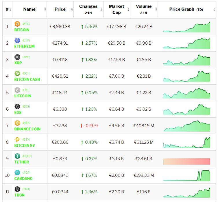Crypto-analyse 25 juni: koers Bitcoin en koersen Altcoins stijgen weer verder. Live koersen vastgelegd om 9.45 uur.