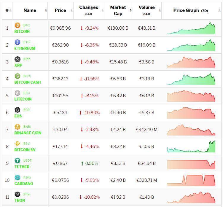 Crypto-analyse 28 juni: Bloedrode dag voor koers Bitcoin en koersen Altcoins. Live koersen vastgelegd om 8.15 uur.