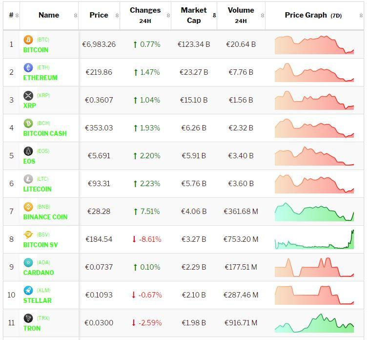 Crypto-analyse 6 juni: Bitcoin en Altcoins redelijk neutraal in volatiele markt. Live koersen vastgelegd om 8.25 uur.