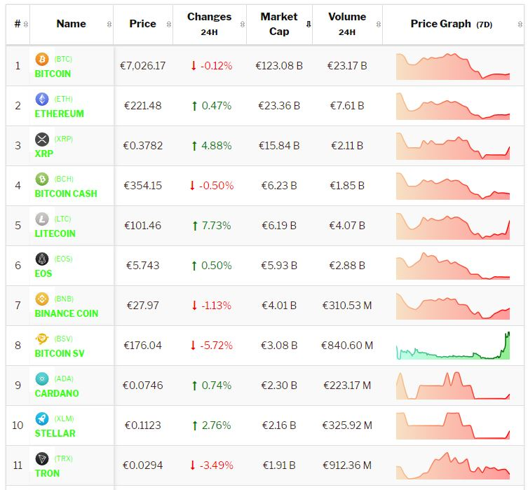 Crypto-analyse 7 juni: Bitcoin licht negatief, Altcoins presteren wisselend. Live koersen vastgelegd om 8.10 uur.