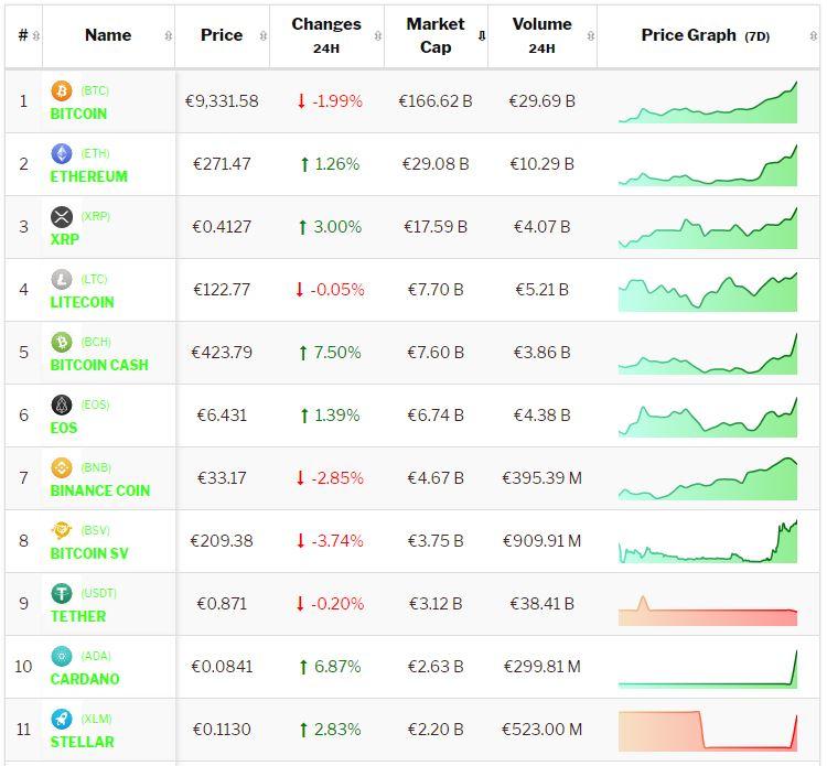 Actuele waarde bitcoins worth international friendlies betting tips