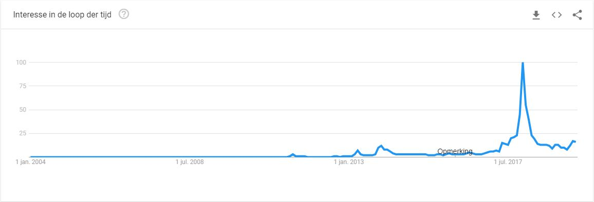 Google trend-index interesse in Bitcoin