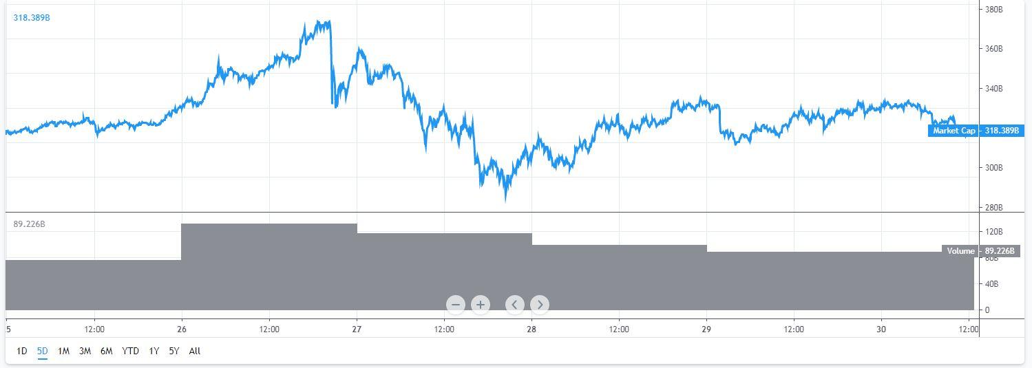 Marktkapitalisatie Bitcoin en cryptomunten tussen 25 en 30 juni, vastgelegd om 14.30 uur.