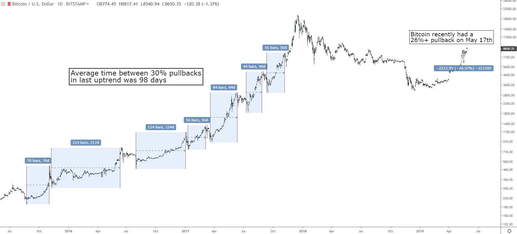 bitcoin-koersval-30%-na-bull-run