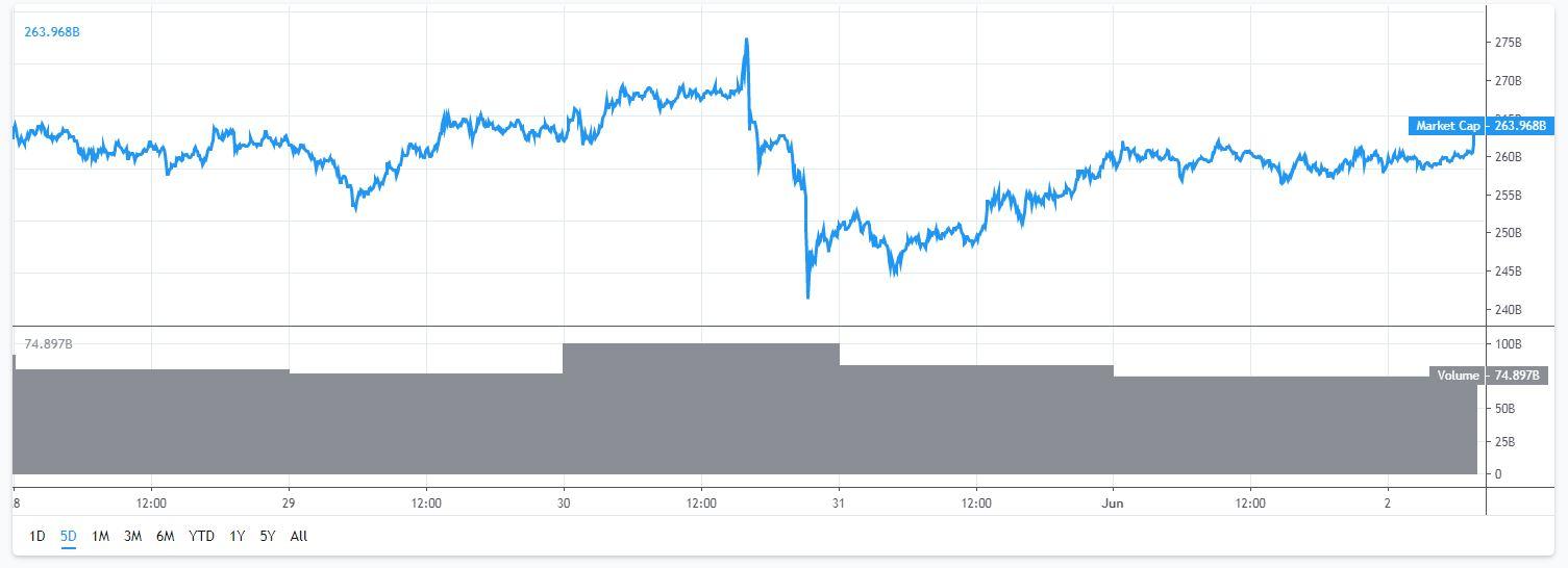marktkapitalisatie-bitcoin-2-6