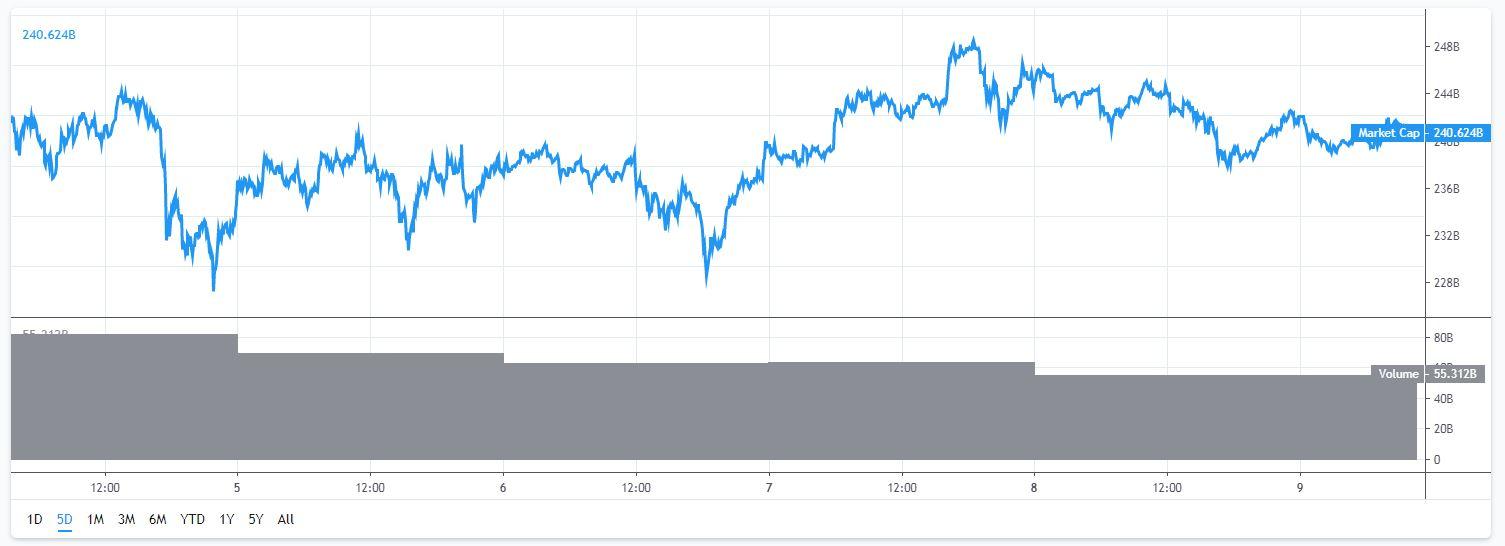 marktkapitalisatie-bitcoin-4-9-6