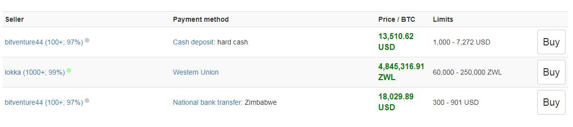 grijze aankoop bitcoin in Zimbabwe
