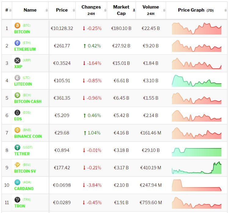Bitcoin weekend 7 juli: koers Bitcoin en top 10 cryptomunten.