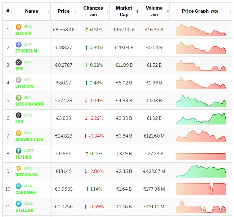 Bitcoin weekend brengt negativiteit voor Bitcoin en de meeste Altcoins.