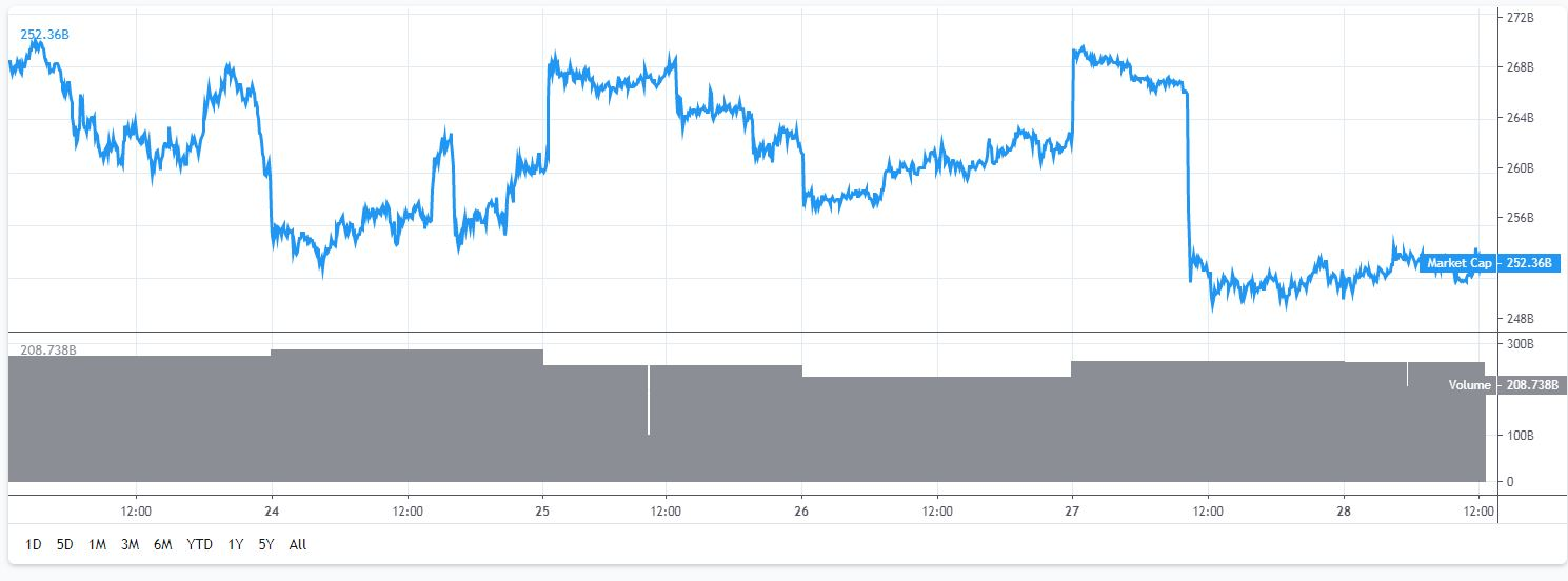 marktkapitalisatie Bitcoin en Altcoins van 23 tot en met 28 juli. Vastgelegd op 28 juli om 14.30 uur.