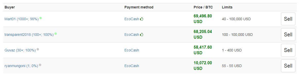 De absurde prijs die kopers bieden bij grijze inkoop van Bitcoin in Zimbabwe.