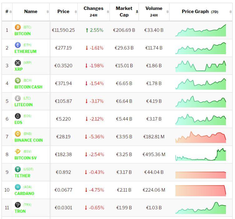Crypto-analyse 10 juli: Bitcoin weer richting $ 13.000,-. Altcoins vallen terug. Live koersen vastgelegd om 8.10 uur.
