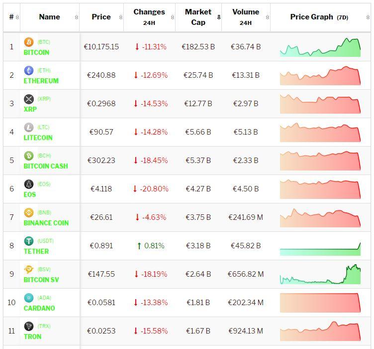 Crypto-analyse 11 juli: Bitcoin en Altcoins verliezen met dubbele cijfers tijdens scherpe koersval. Live koersen vastgelegd om 8.05 uur.