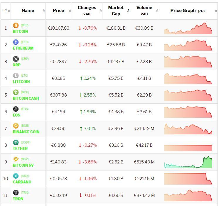 Crypto-analyse 12 juli: Bitcoin negatief en licht herstel Altcoins na aanval Trump. Live koersen vastgelegd om 8.40 uur.