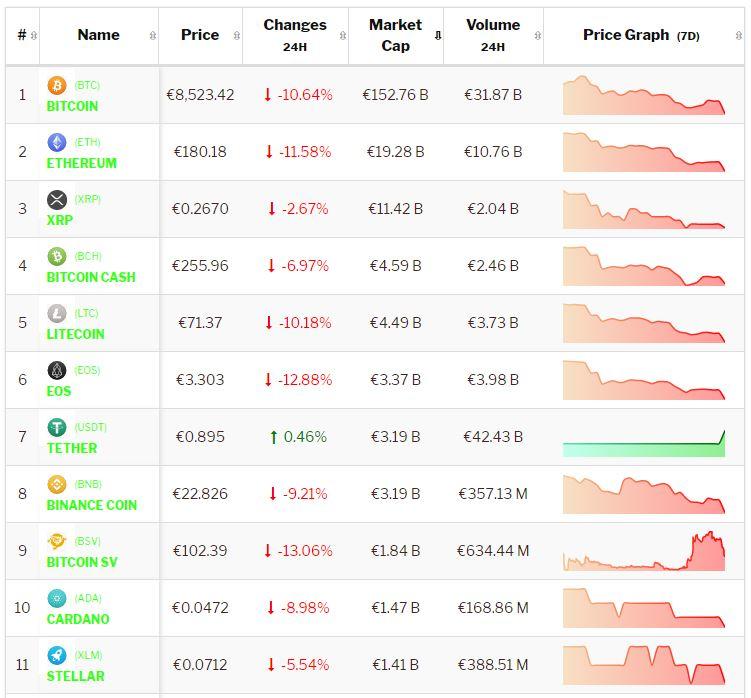 Crypto-analyse 17 juli: investeerders Bitcoin en Altcoins in paniek na slachting Facebook. Live koersen vastgelegd om 8.05 uur.