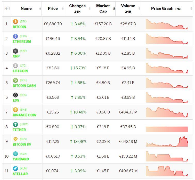 Crypto-analyse 18 juli: Bitcoin en Altcoins herstellen na impliciete steun van Amerikaanse politiek. Live koersen vastgelegd om 8.30 uur.