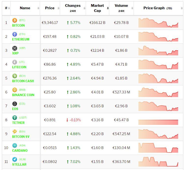 Crypto-analyse 19 juli: herstel Bitcoin en Altcoions zet door. Live koersen vastgelegd om 8.30 uur.